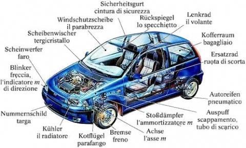 Gemütlich Teile Eines Autos Beschriftet Ideen - Die Besten ...