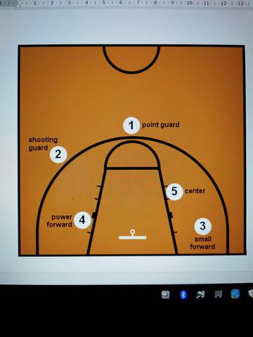 Basketball Punkte im Feld?