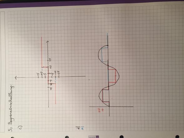 Begrenzerschaltung mittel Z-Diode (Mathematik, Physik, Elektronik)