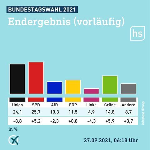 Bei der Bundestagswahl verlor DIE LINKE 4,3 % und kommt wohl nicht in den neuen Bundestag?! Kein Rot Grün Rot! Woran kann das gelegen haben?