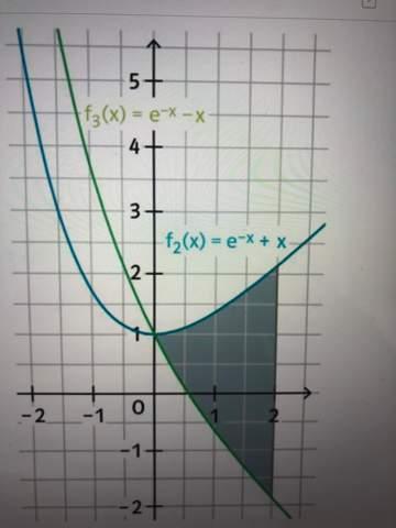 Berechnen sie den markierten Flächeninhalt Mathe?