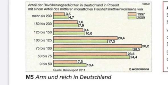 Deutschland Reichtum