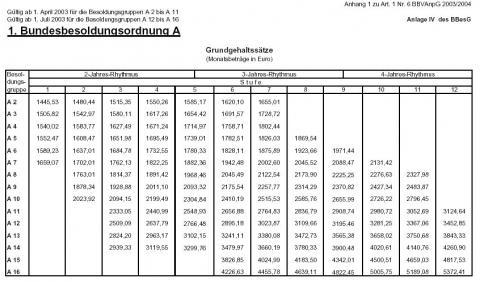 Besoldungstabelle - (Polizei, Bundeswehr, Verdienst)