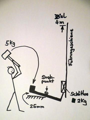 Skizze zum Veranschaulichen - (Kraft, Geschwindigkeit, Hammer)