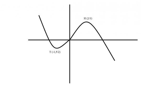 Graph - (Schule, Mathe, Mathematik)