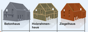 BETONhaus ZIEGELhaus HOLZhaus. Was finden sie Besser?