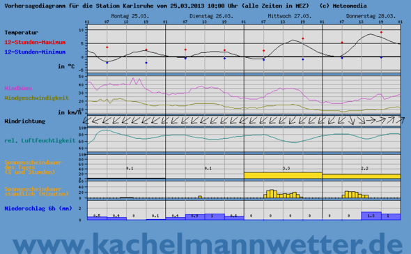 Temperaturen Karlsruhe - (Garten, bauen, Beton)
