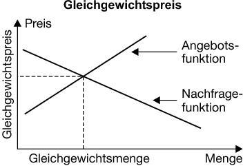 Quelle: http://wirtschaftslexikon.gabler.de/media/713/119870.png - (Wirtschaft, Markt, VWL)