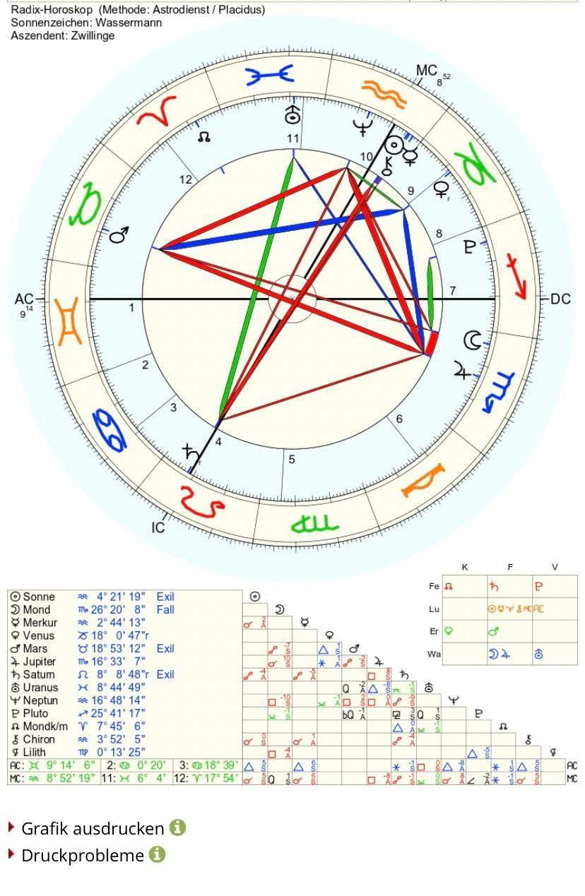 Birth Chart lesen Astronomie, Astrologie, Sternzeichen