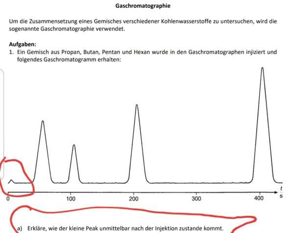 Bitte Hilfe(schnell). Wie kommt eigentlich der kleine Peak direkt nach der Injektion beim Gaschromatogramm zu Stande?