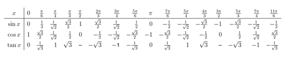 tabelle - (Mathe, Mathematik, bogenmass)