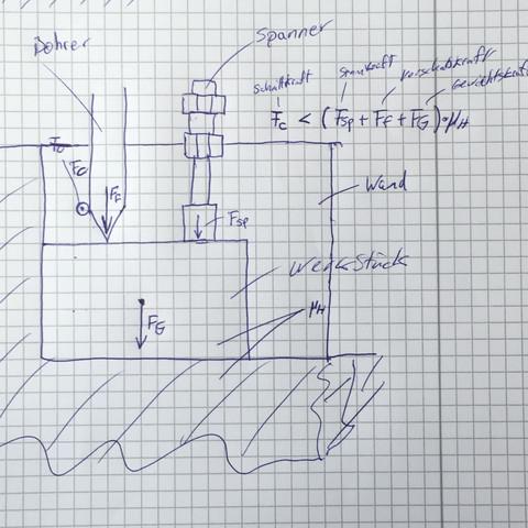 bohren darf ich bei berechnungen zum sicheren einspannen eines werkst cks der spannkraft des. Black Bedroom Furniture Sets. Home Design Ideas