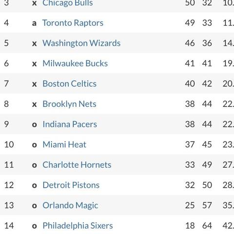 basketball nba tabelle