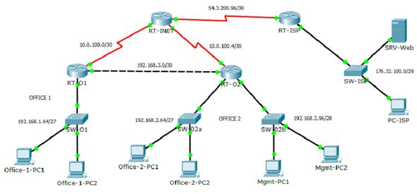 Topologie - (Netzwerk, Routing)