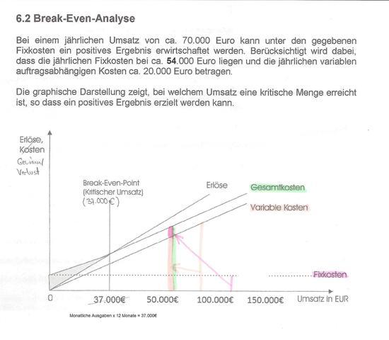 Break-Even-Point Excel Tabelle erstellen, aber wie, bitte dringend ...