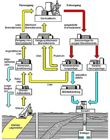 Brennstoffkreislauf von den gemeinten Schaubild - (Physik, Uran, brennstoffkreislauf)