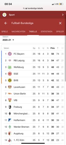 Bundesliga internationale Plätze Änderung?