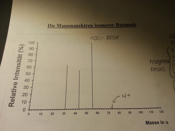 Das Bild - (Chemie, butanol)