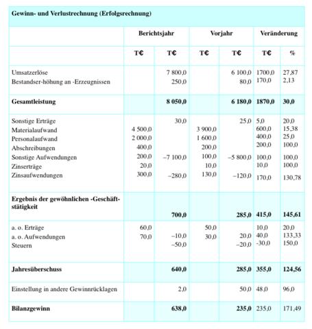 Guv Rechnung Beispiel : bwl guv prozentuale ver nderung buchf hrung ~ Haus.voiturepedia.club Haus und Dekorationen
