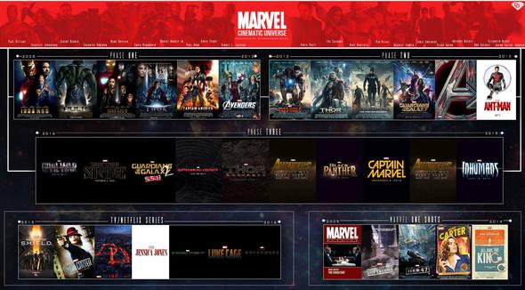 Das Offiziele MCU - (Games, Film, Kino)