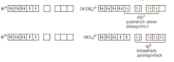[Chemie - Orbitale] Nickelkomplex Hybridisierung?