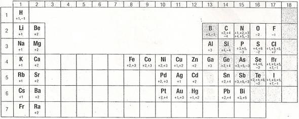Tabelle Chemie