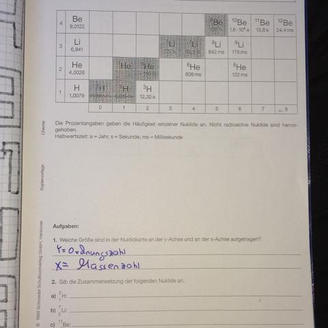 Chemie: Nuklide Zusammensetzung?