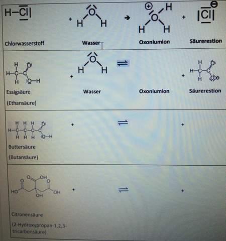 Chemie Säuren und saure Lösungen?