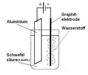 Eloxalverfahren - (Chemie, Elektronenfluss)