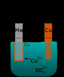 Verkupfern eines Metalls - (Chemie, Elektronenfluss)