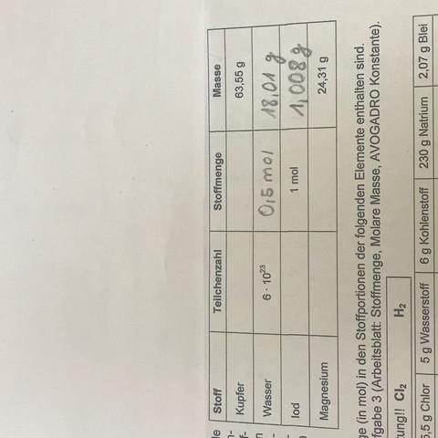Chemie,teilchenzahl,stoffmenge? (Schule, Wasser, Stoff)