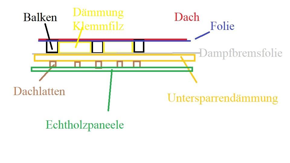 Dach Boden Dammen Haus Bau Renovierung