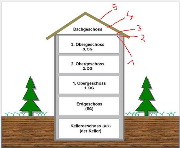 Dammung Des Schragdachs Nachdem Der Dachboden Schon Gedammt Ist
