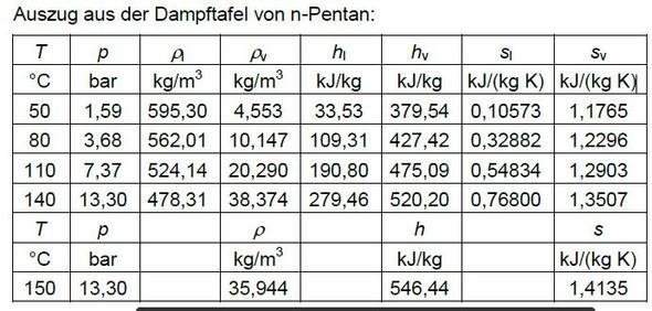Dampftafel - (Chemie, Thermodynamik)