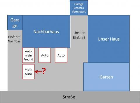 Wohn- und Parksituation - (Strassenverkehr, parken, StVO)