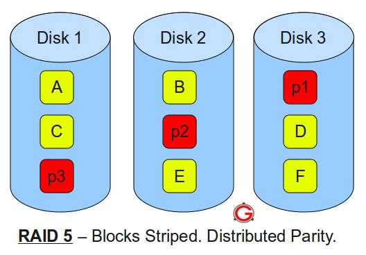 RAID 5 - 3 HDDs - (Computer, PC, Windows)