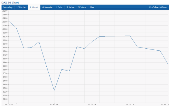 DAX Entwicklung letzter Monat - (Geld, Wirtschaft, Aktien)