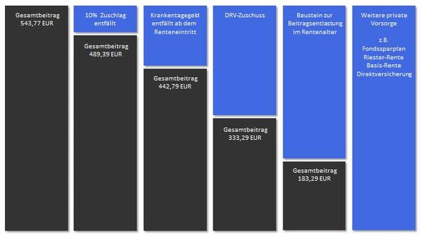 Diagramm Betragsentwicklung PKV - (PDF, Diagramm)