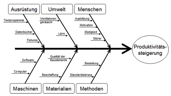 Gemütlich Schematische Diagramm Klimaanlage Ideen - Elektrische ...