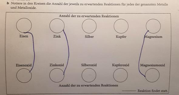 - (Chemie, Gymnasium, Hausaufgaben)