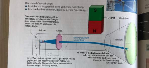 Die Aufgabe zu diesem Abbild lauten 1.was würde passieren wenn man Süd und Nord Pol vertauscht. 2. wo muss der Magnet hin das die Elektronen nach oben gehen?