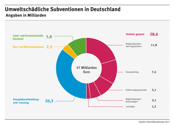 Die Grünen wollen kräftig investieren, die FDP keine Neuverschuldung! Was spricht gegen einen Abbau der Subventionen für Fossile Brennstoffe, zum verprassen?
