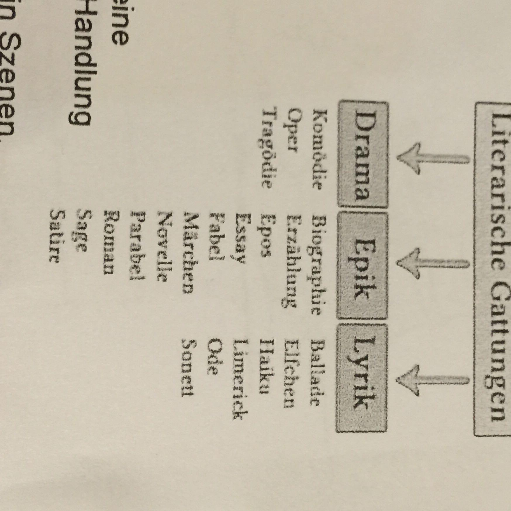 Die Küchenuhr (Kurzgeschichte) welche Literarische Gestaltung?? Drama,Epik,Lyrik siehe bild