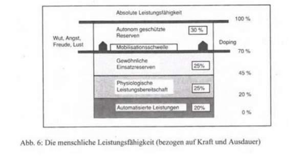 - (Gesundheit und Medizin, Psychologie, Sport)