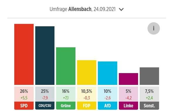 Die Linke fliegt aus dem Bundestag raus, wie finden Sie das?
