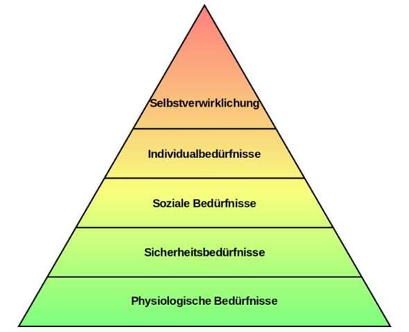 Die Maslowisch Bedürfnispyramide?