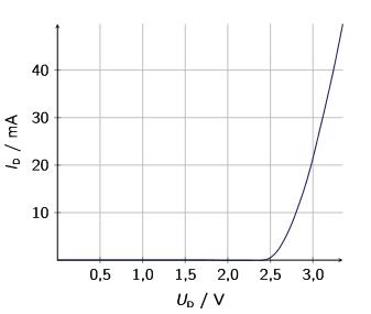 kennlinie - (Schule, Physik, Chemie)