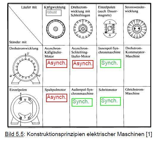 drehstrom kommutatormaschine ist synchron oder asynchron elektrik elektrotechnik elektromotor. Black Bedroom Furniture Sets. Home Design Ideas