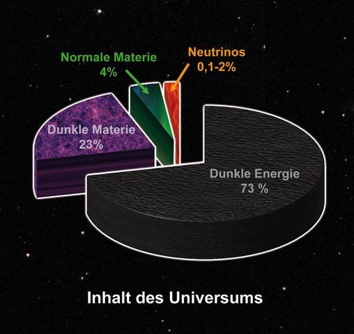 dunkel - (Weltall, all., dunkele materie)