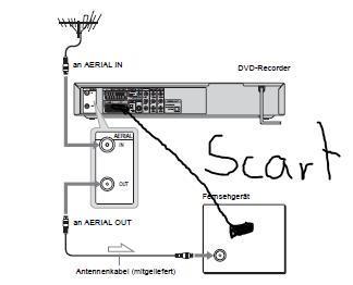 dvd recorder mit fernseher und dvb t antenne anschlie en anschluss. Black Bedroom Furniture Sets. Home Design Ideas